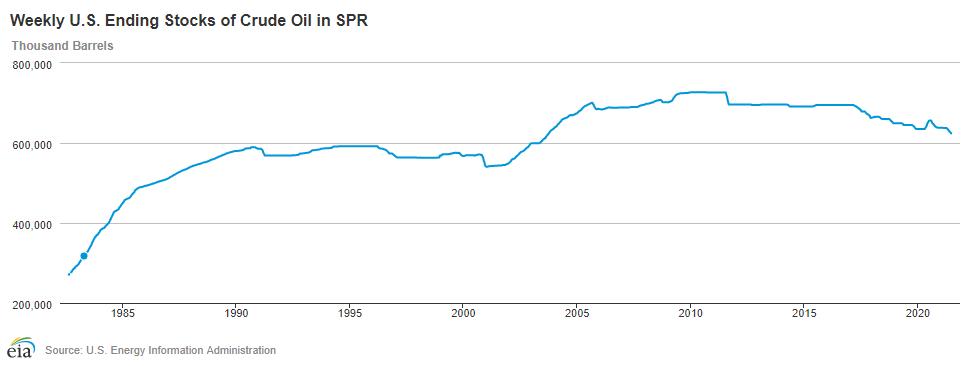 США будут продавать нефть из резервов, чтобы финансировать план Байдена