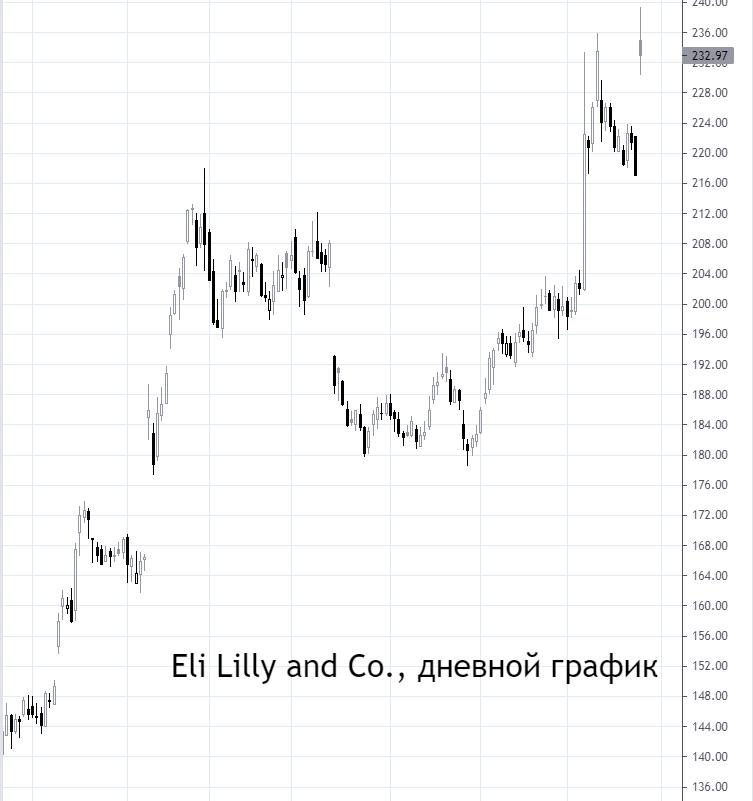 Акции Eli Lilly выросли на 7%. В чем дело и стоит ли покупать
