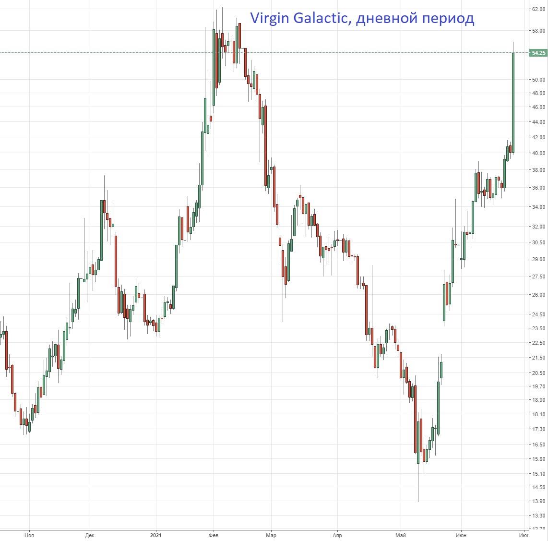 Акции Virgin Galactic отправились в космос: +37%. В чем причина