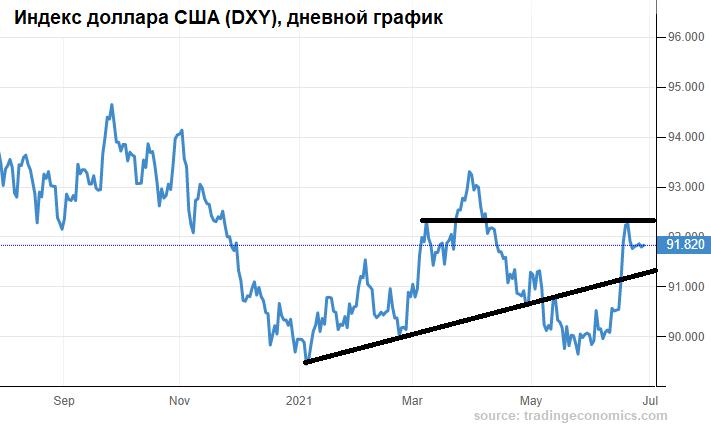Рубль готовится к июлю