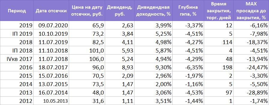 Как быстро закроют дивидендный гэп акции АЛРОСА