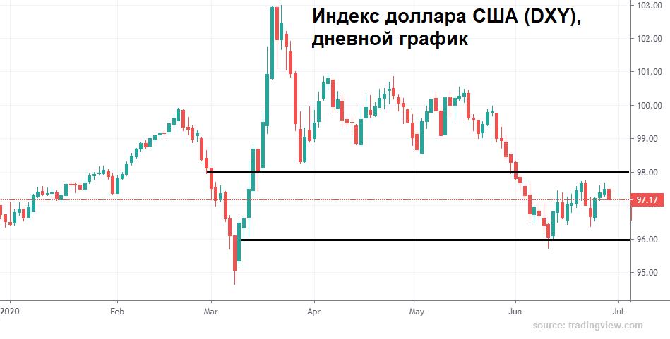 Рубль не из пугливых