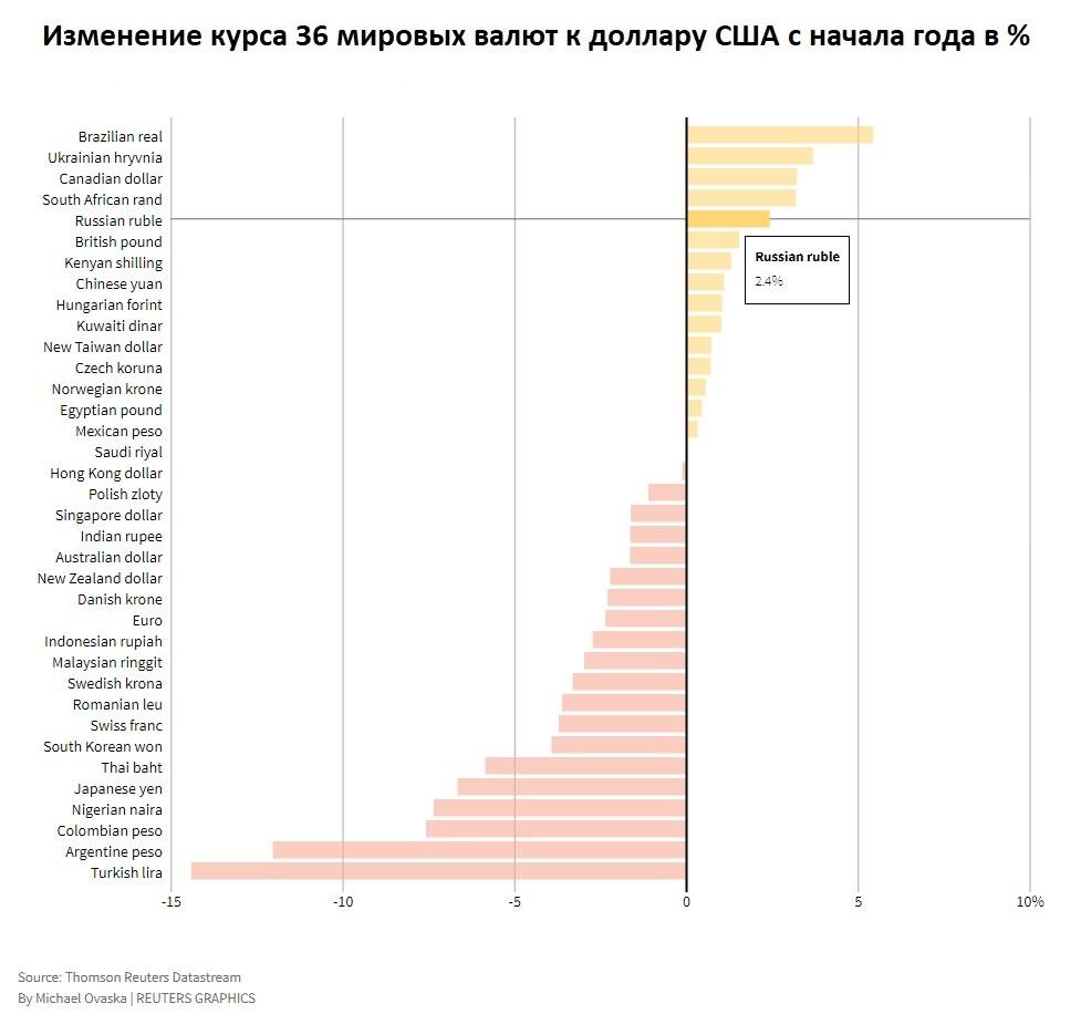 Валютный рынок: прогноз на III квартал. Какой курс рубля ждать
