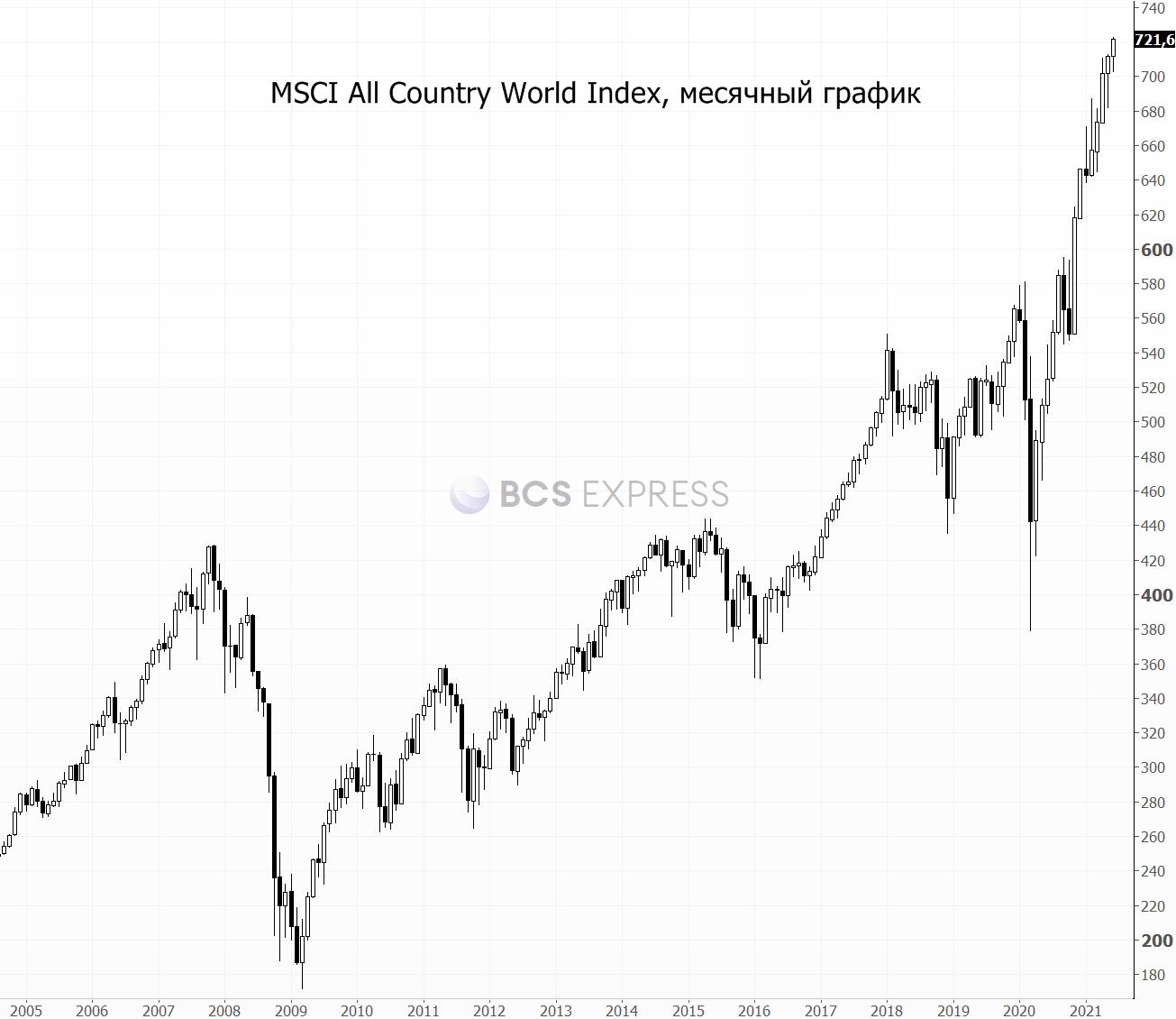 Опасения инвесторов растут