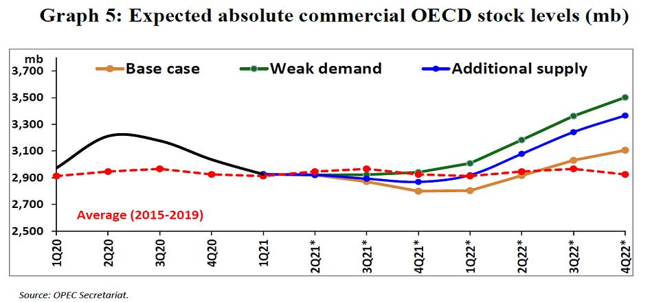 Рынок нефти ждет решения ОПЕК+
