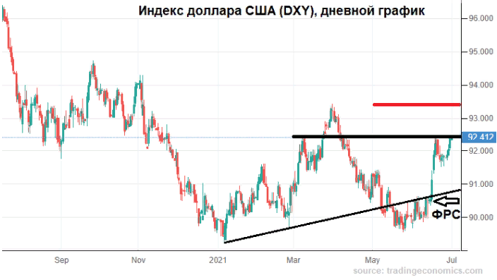 Рубль загнали в коридор