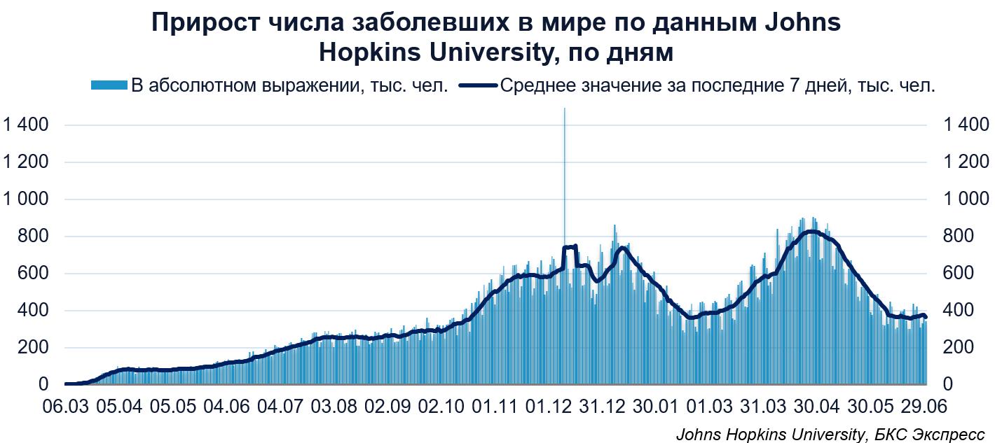 Коронавирус в мире. В России суточный прирост стал рекордным с середины января 2021