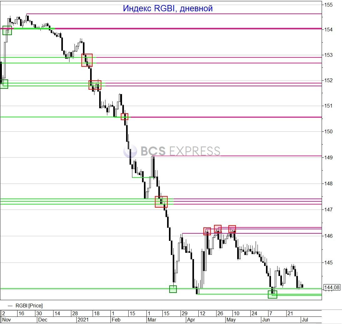 Рубль резко повысился благодаря улучшению ситуации на мировых рынках