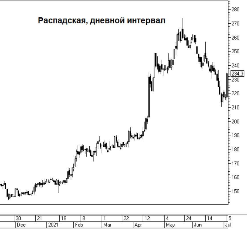 Акции Распадской растут на 8%. Что происходит