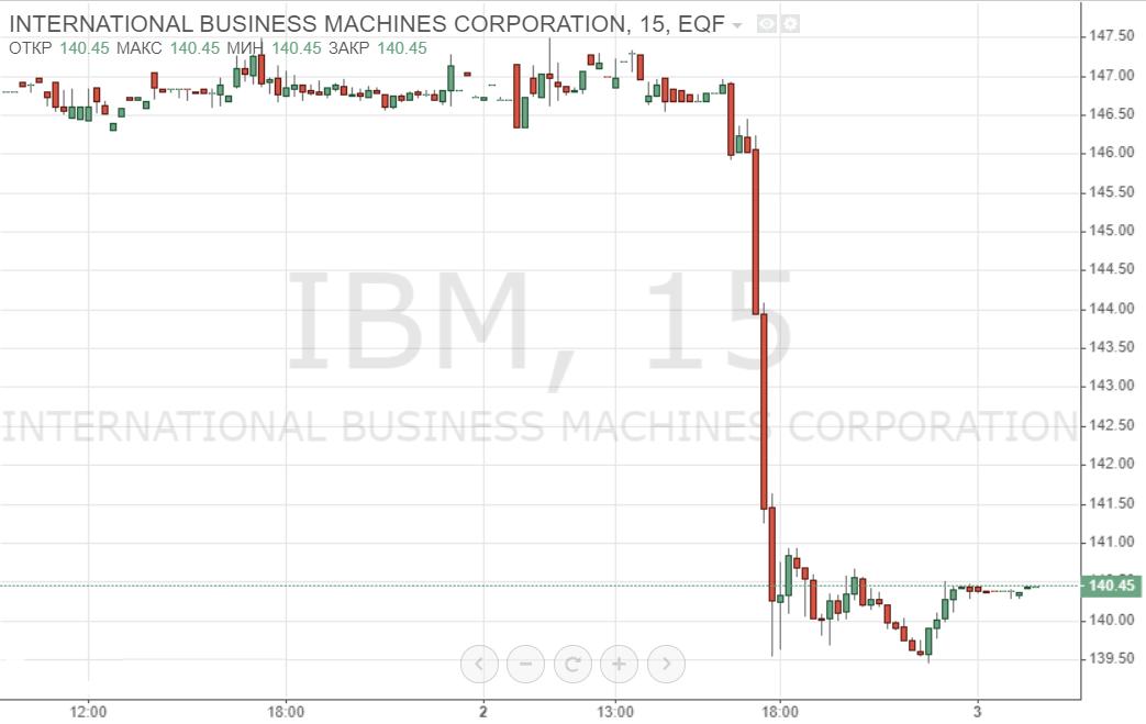 Президент IBM уволился, акции теряли до 5%