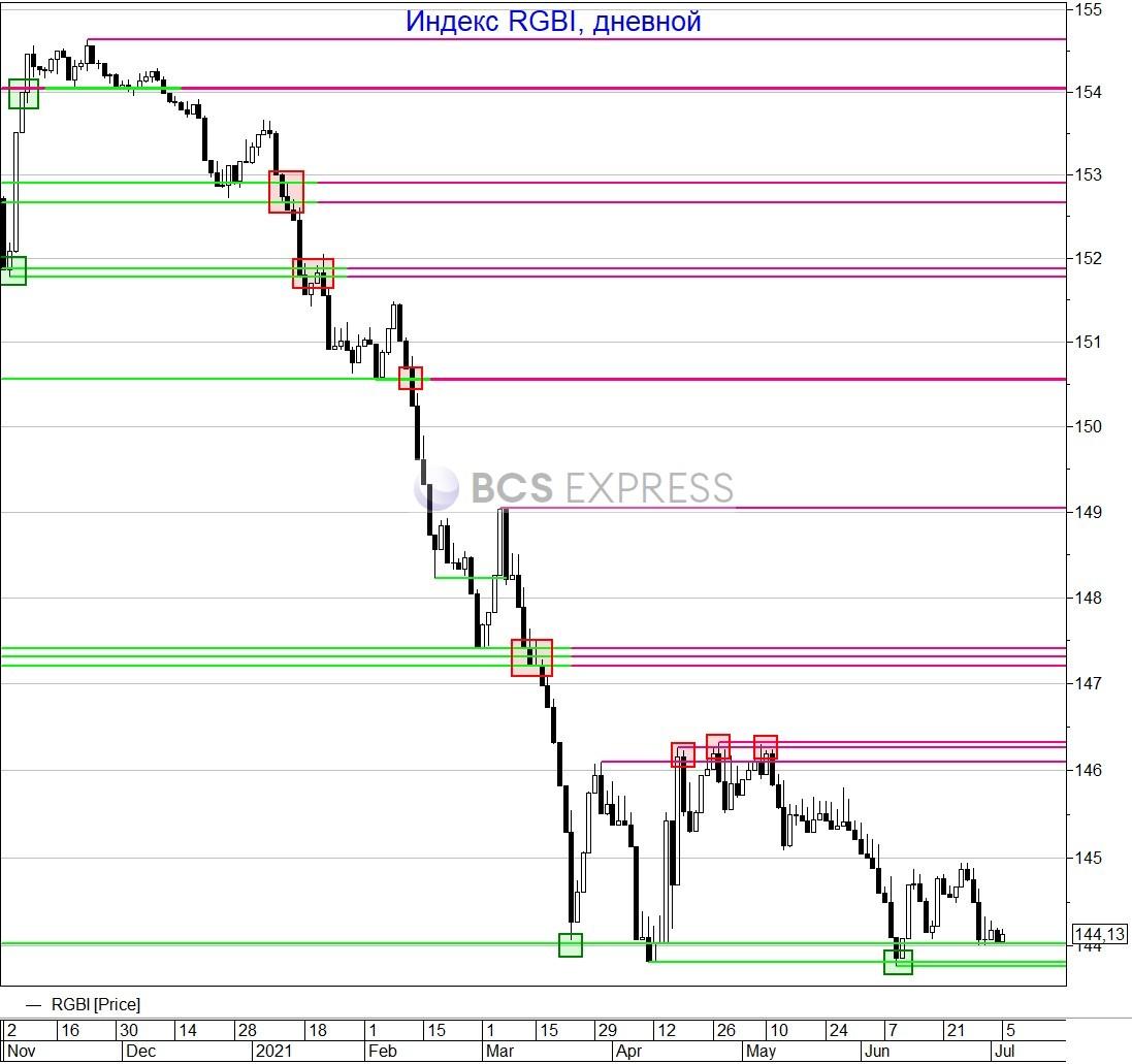 Рубль остается под давлением, несмотря на позитивные сигналы