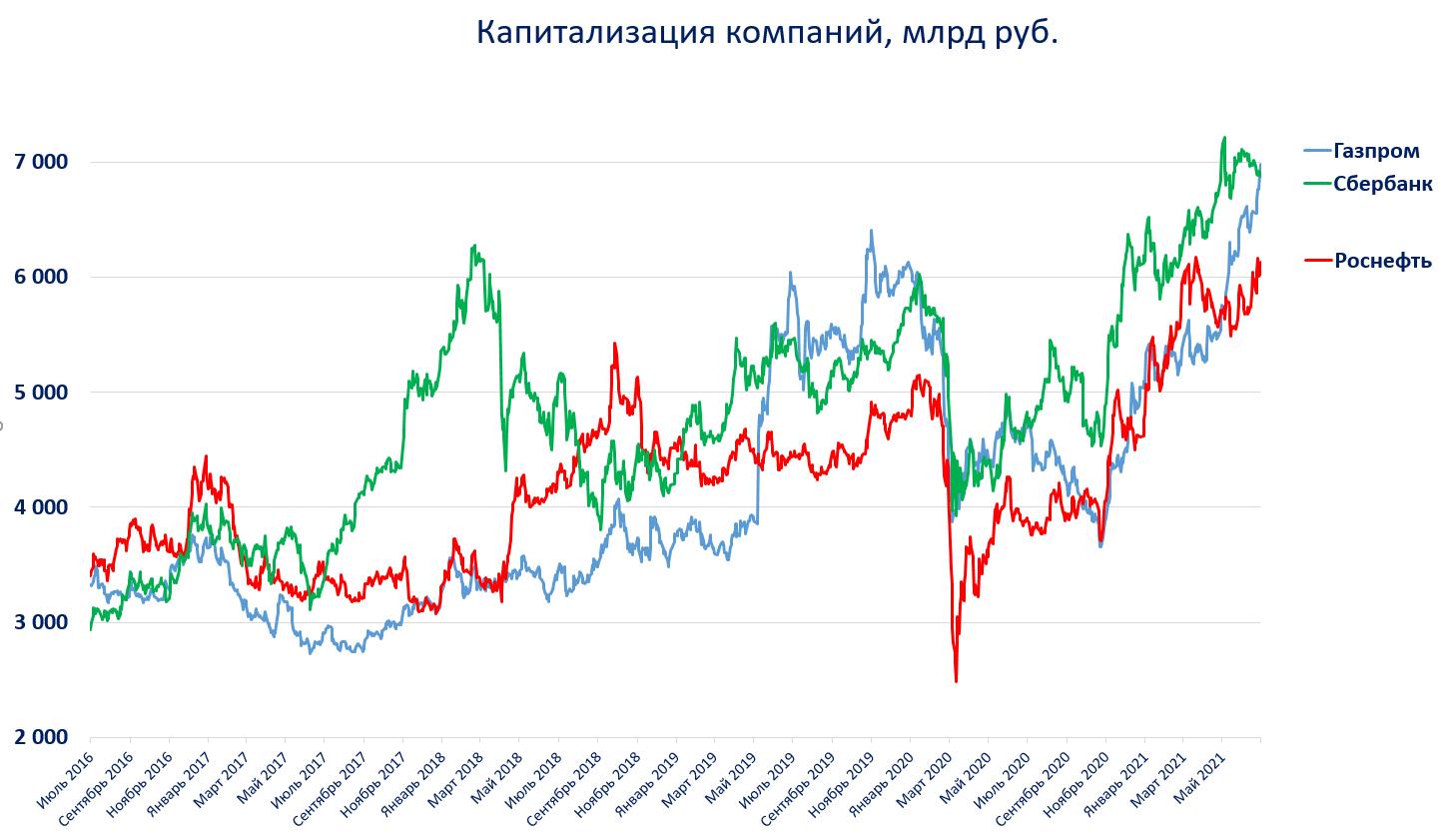 На российском рынке сменился лидер по капитализации