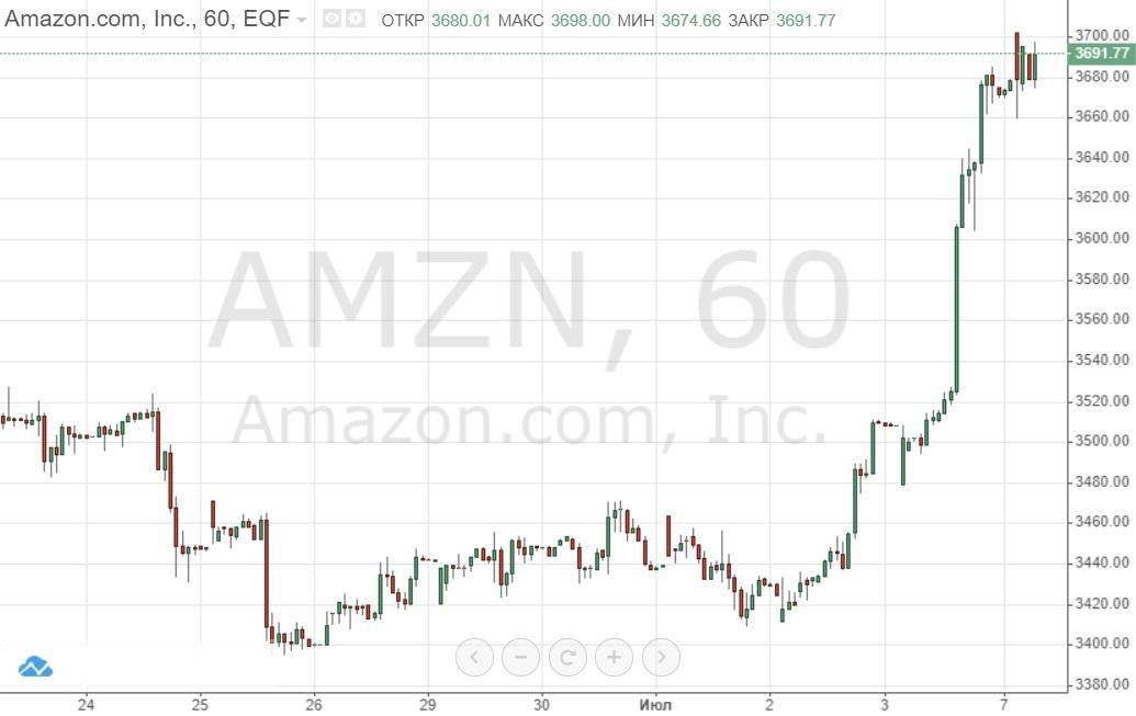 Amazon расстроила сделку Microsoft c Пентагоном. Что теперь будет