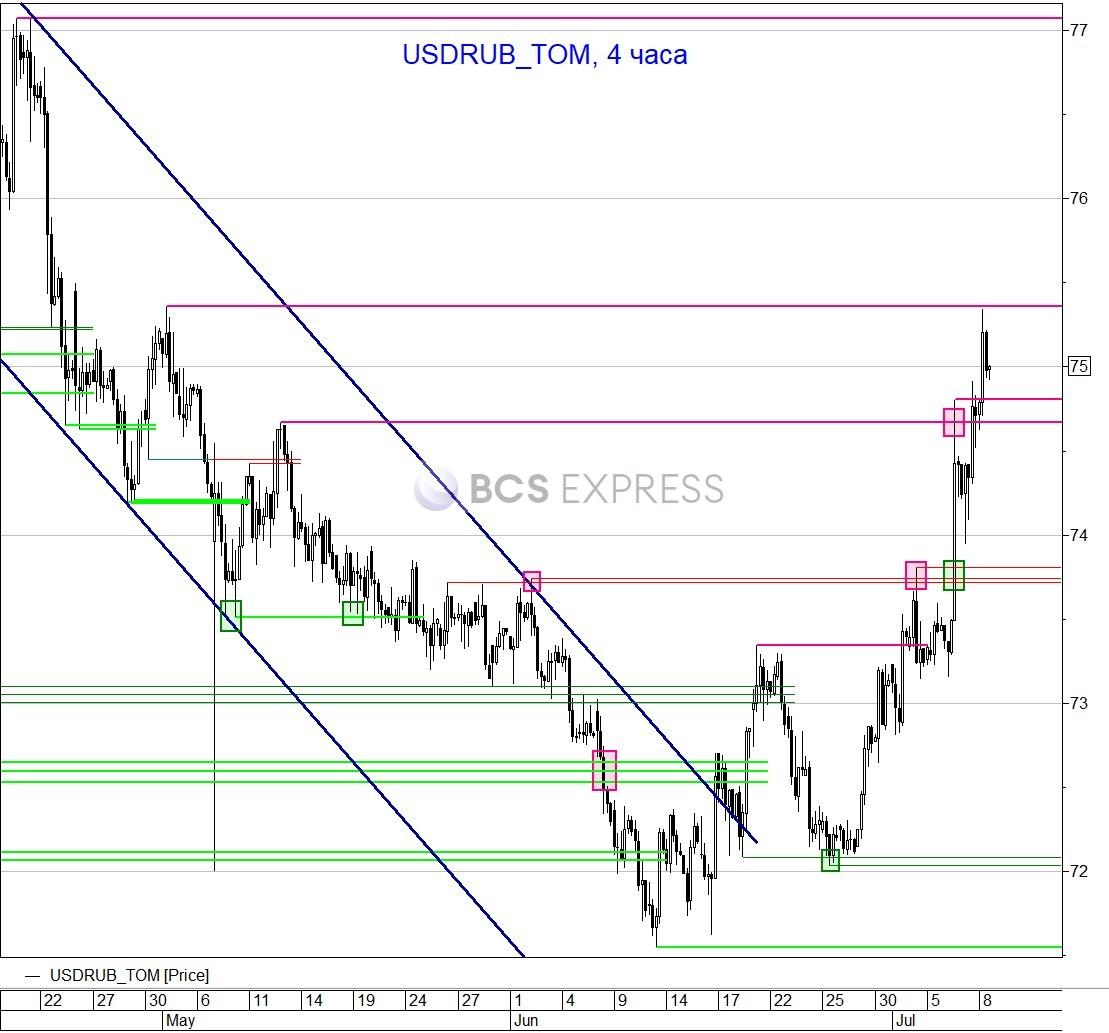 Ухудшение ситуации на мировых рынках вызвало новую волну снижения рубль