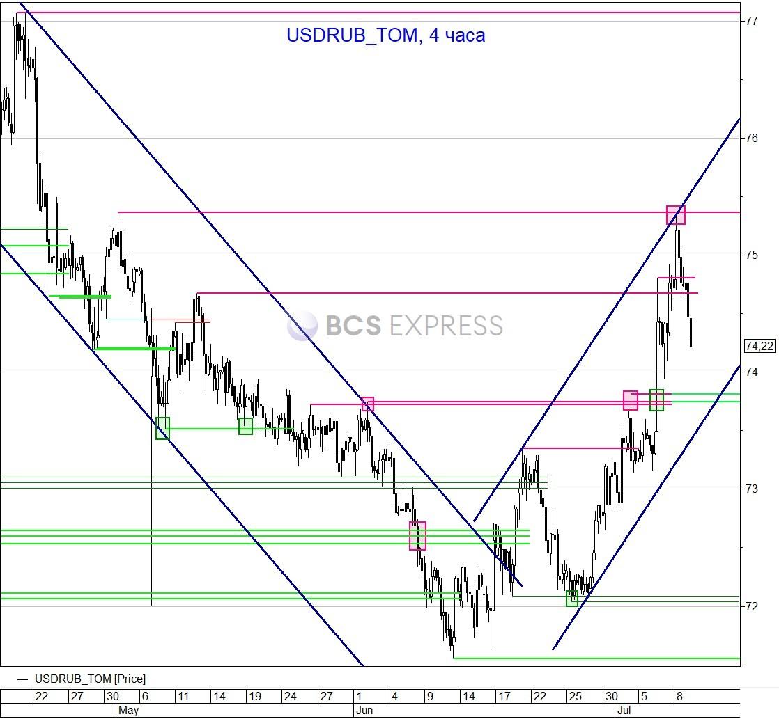 Рубль продолжает быстро возвращать утраченные позиции