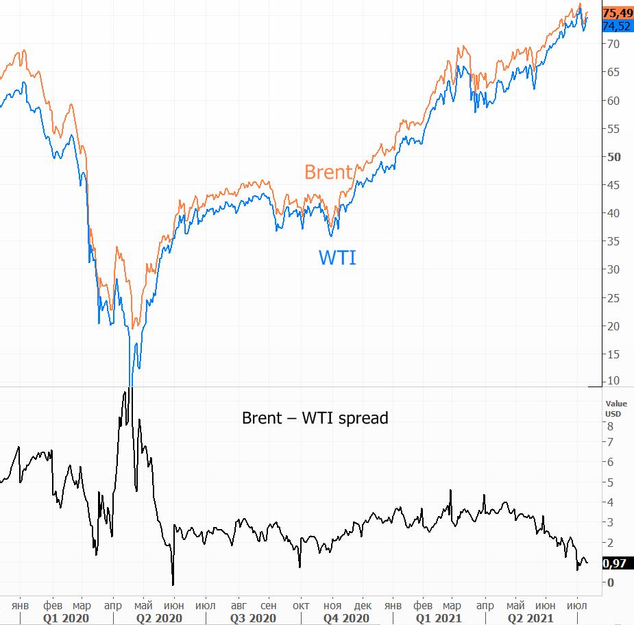Нефть растет, но потенциал ограничен