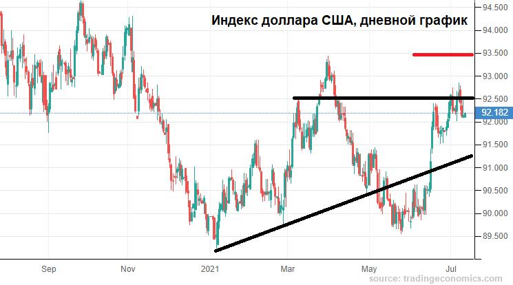 Рублю есть что терять