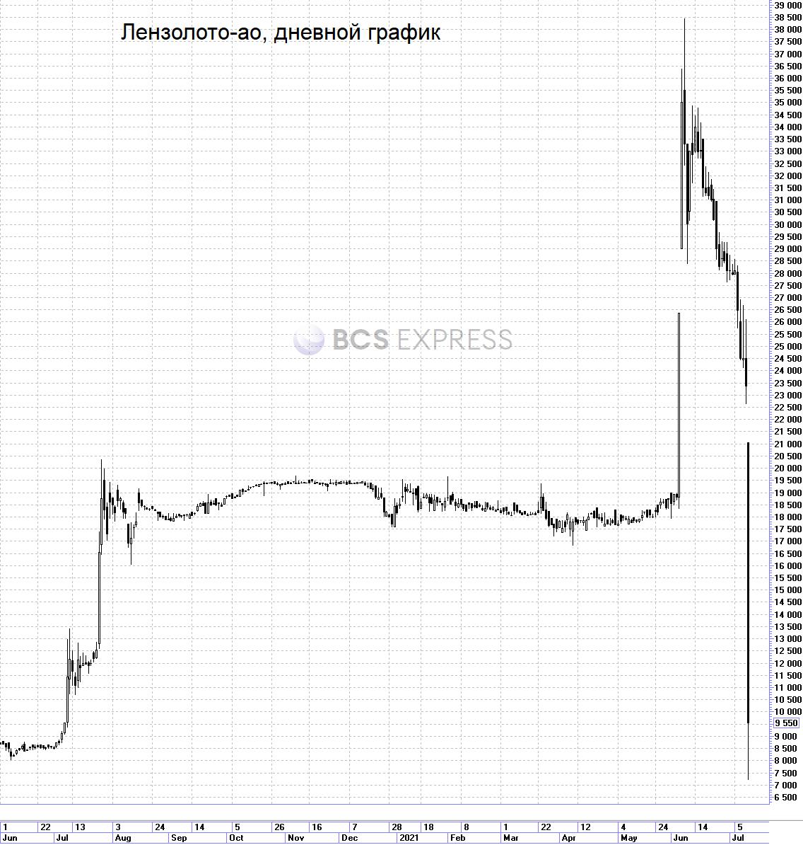 Акции Лензолото обвалились на 60% после дивидендной отсечки