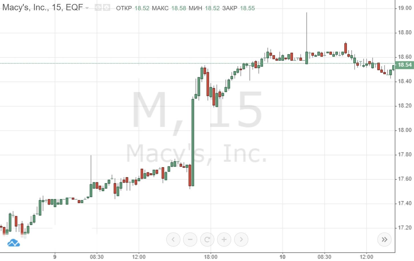 В США скупают акции ритейлеров, Macy's прибавила почти 7%