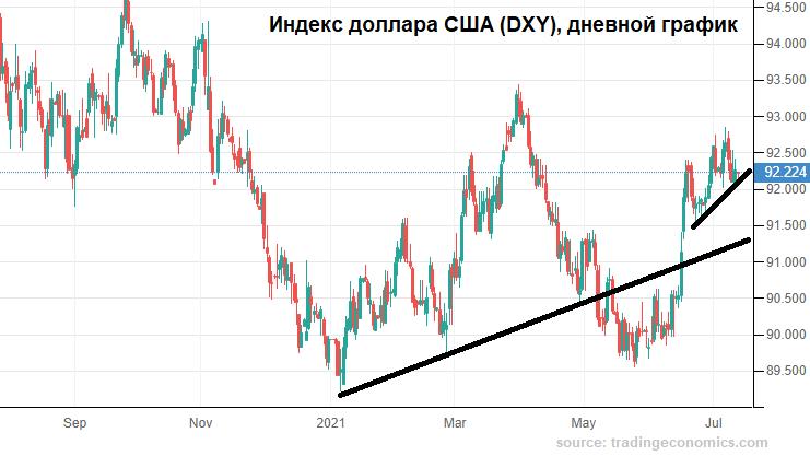 Доллар слаб, да и рубль не блещет