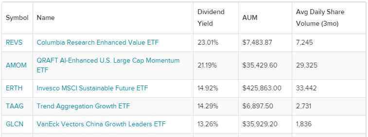 В копилку консервативных инвесторов. Лучшие дивидендные ETF на рынке США