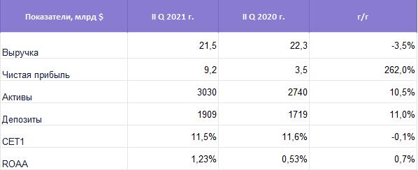 Bank of America. Акции падают после отчета. Что дальше