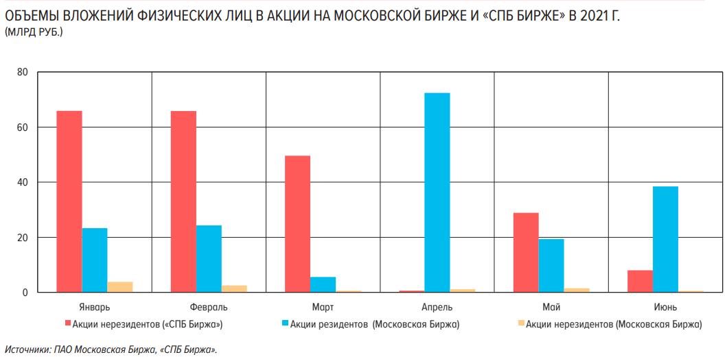 Акции и ОФЗ. Какие тенденции выделяют аналитики Банка России