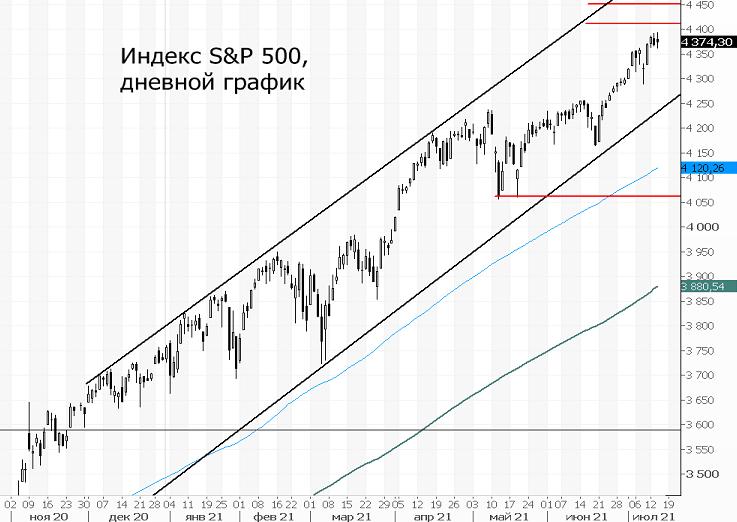 Индекс S&P 500. Рынок игнорирует риски