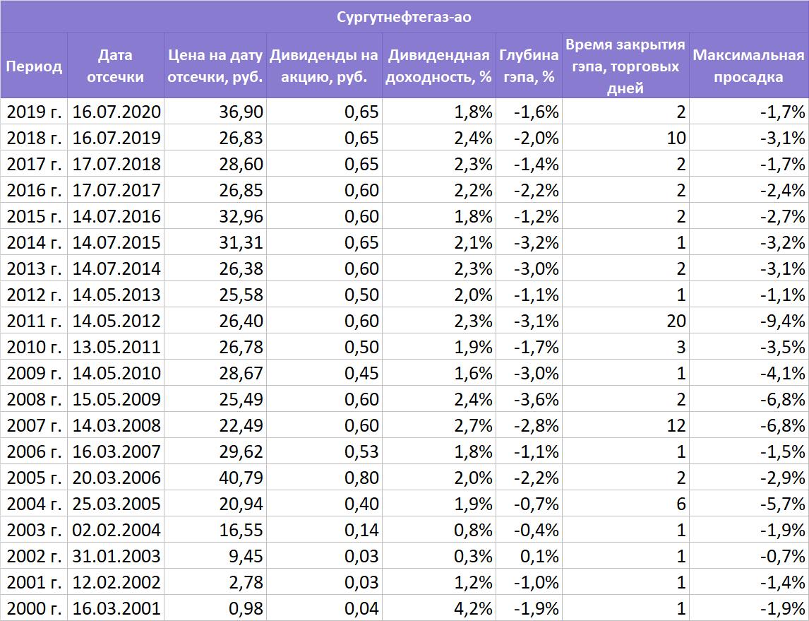 Как быстро закроют дивидендный гэп акции Сургутнефтегаза