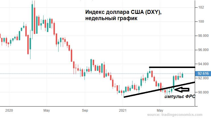 Недельное удержание в рубле
