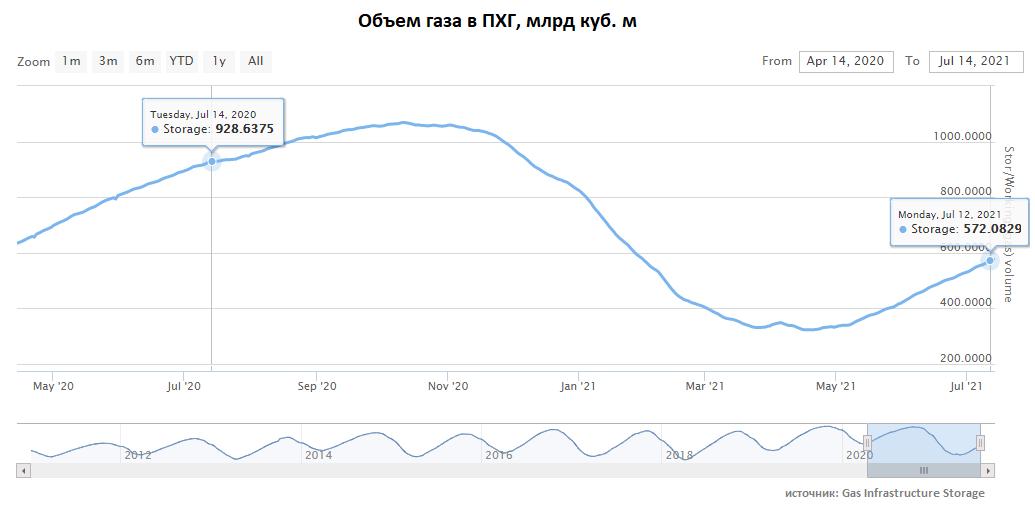 Экспорт Газпрома близок к рекордам