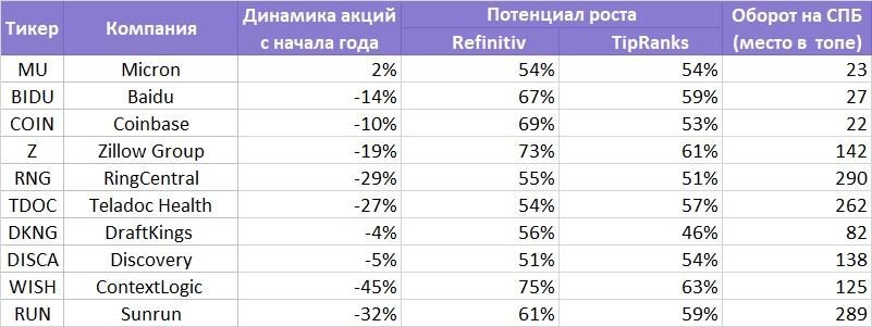 Топ-3 зарубежные акции с потенциалом более 50%