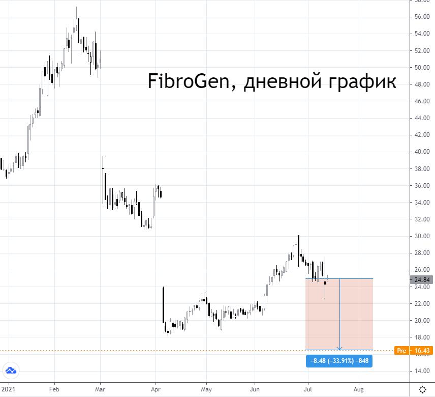 Акции FibroGen падают на 35%. Что произошло