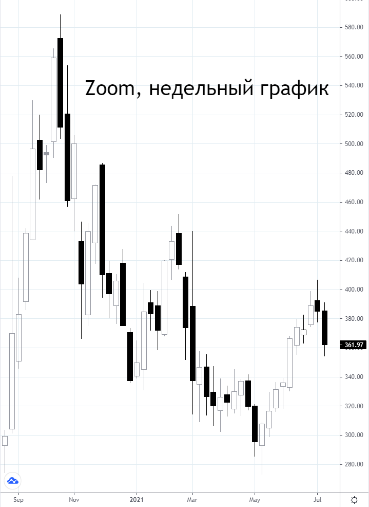 Zoom покупает Five9 за $14,7 млрд. Стоит ли покупать акции