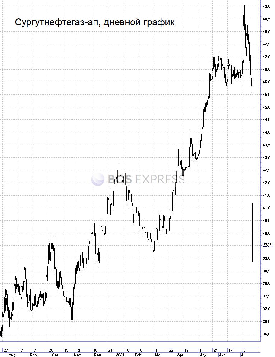 Привилегированные акции Сургутнефтегаза рухнули на 14% из-за дивидендного гэпа