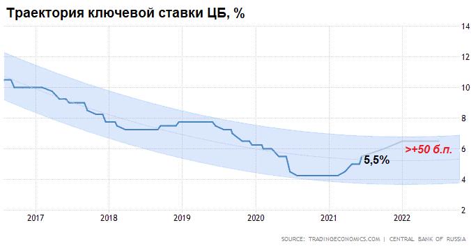 Что ждать от заседания Банка России