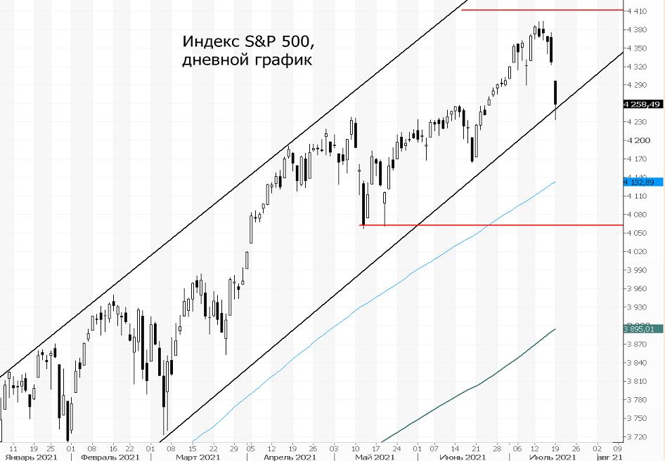 Индекс S&P 500. Просадка может быть выкуплена