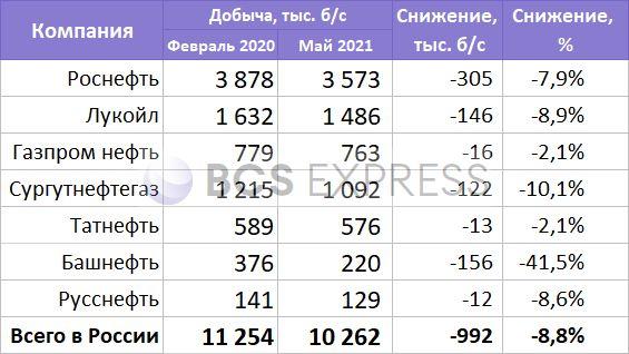 Как может вырасти добыча российских нефтяников