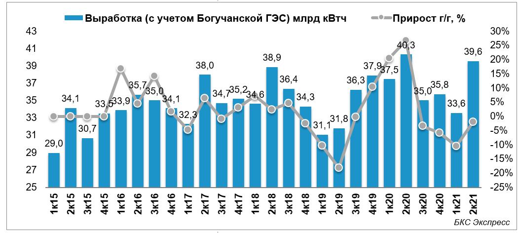 Выработка РусГидро снизилась во II квартале