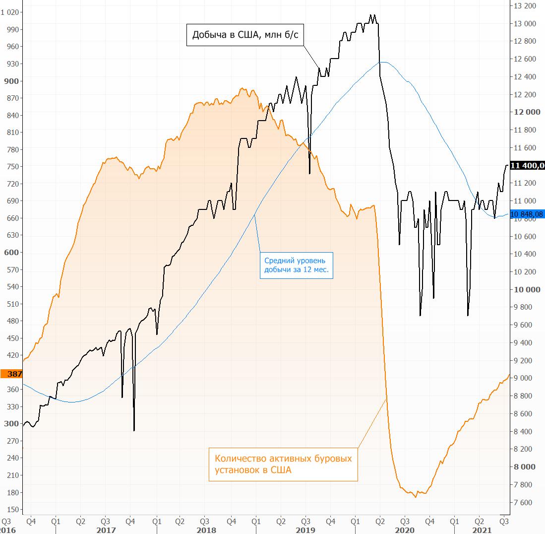 Рынок нефти начинает неделю со снижения