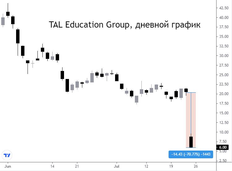 TAL Education Group. Подробнее о ситуации