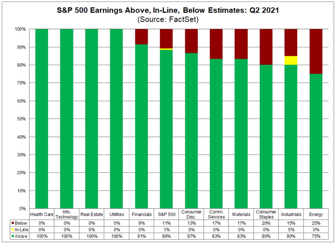 Сезон отчетов в США. Все сектора сообщают о росте прибыли