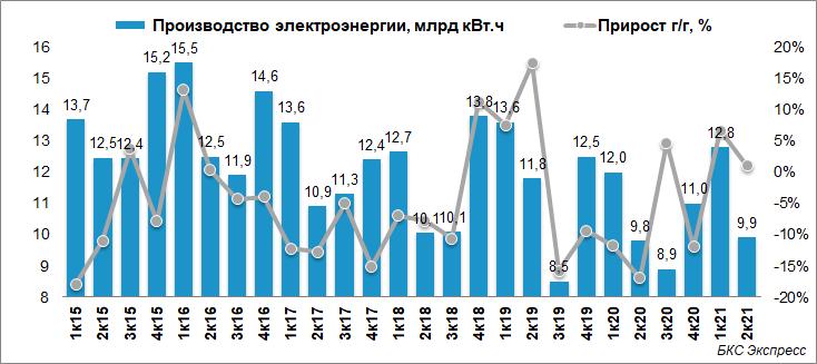Юнипро рассказала про результаты II квартала