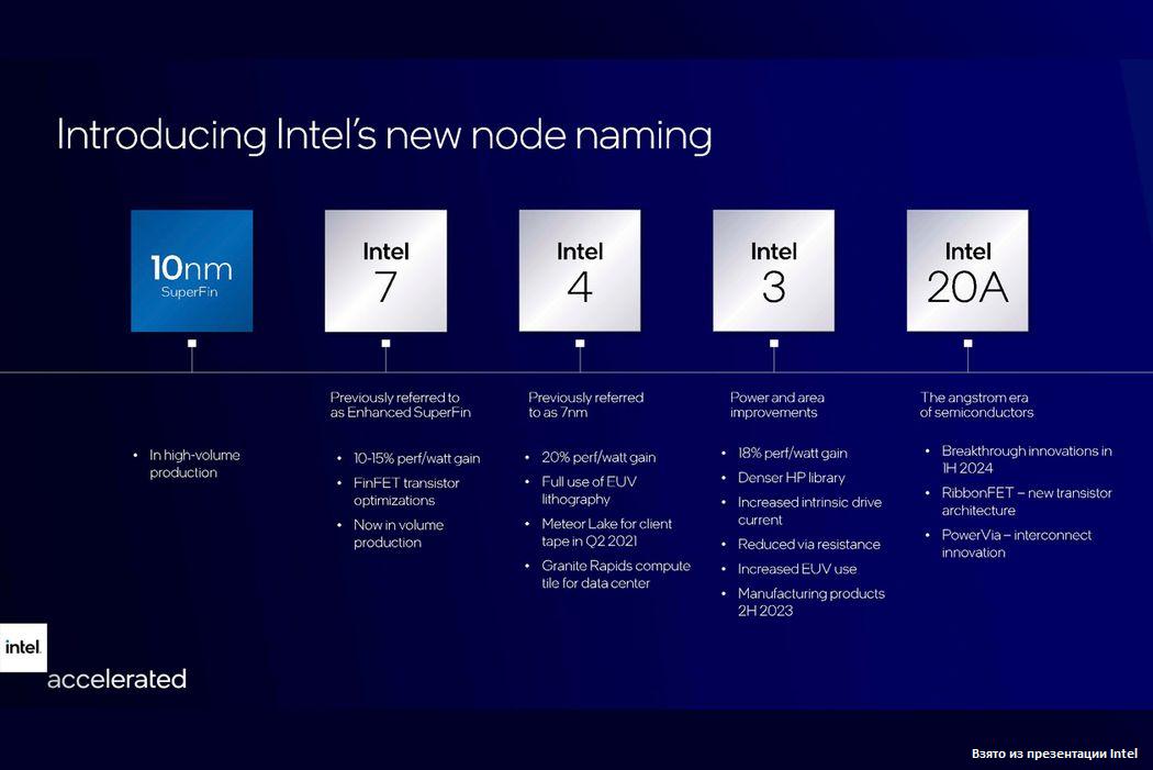Intel раскрывает планы о будущих продуктах. Инвесторы не в восторге