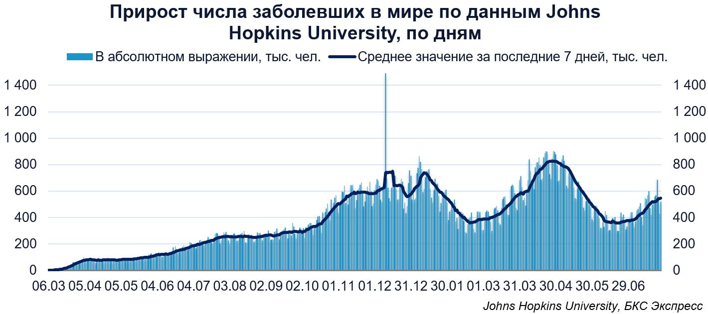Коронавирус. В России третий день подряд фиксируется уменьшение суточного прироста заболевших