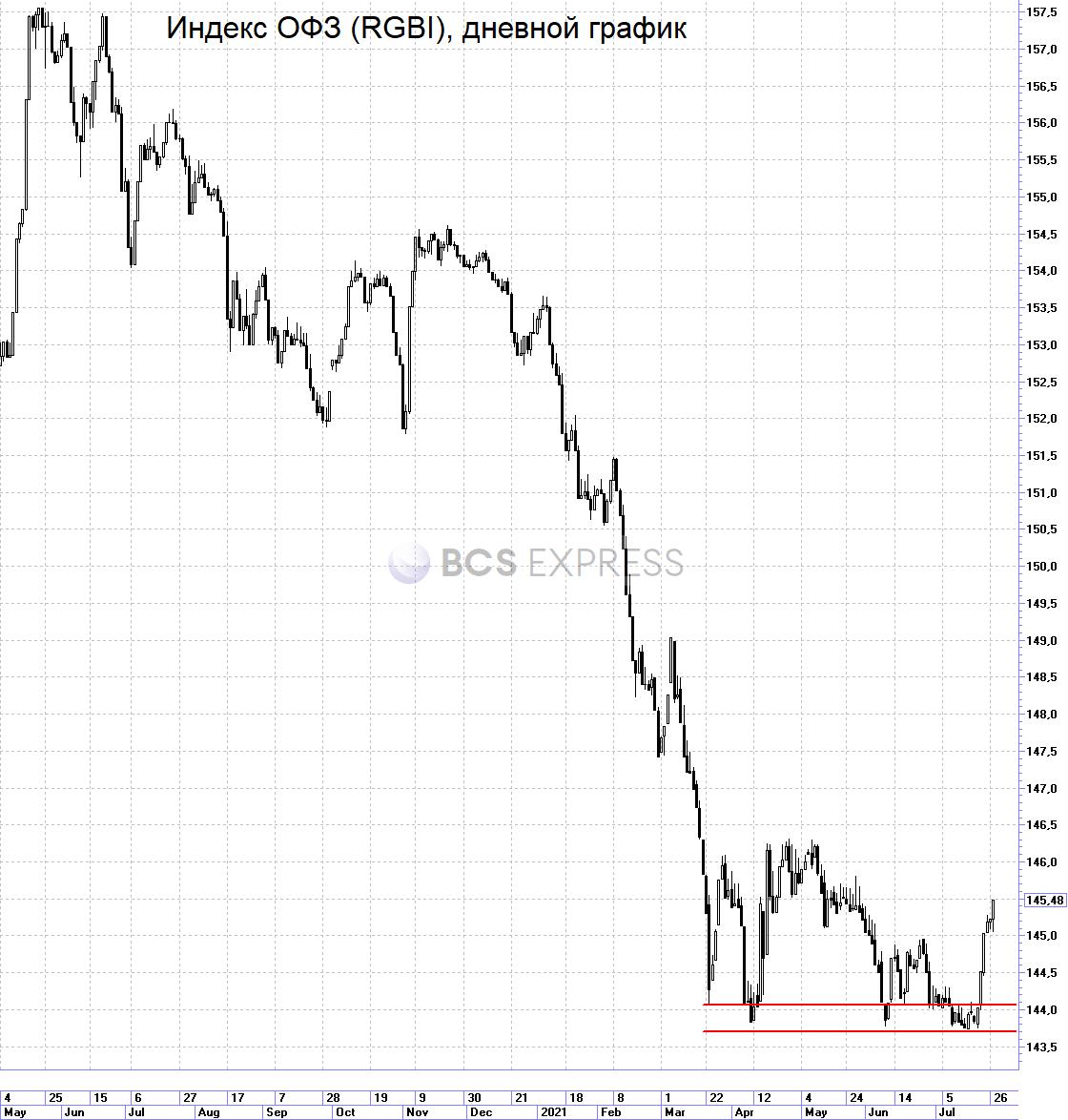 В фокусе отчеты, ФРС и Азия