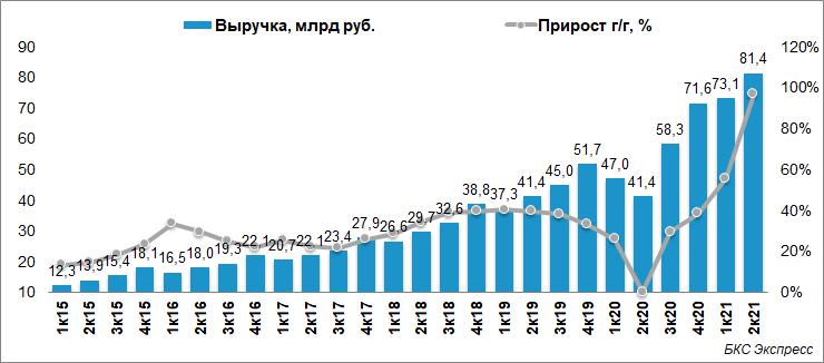 Яндекс удвоил выручку во II квартале