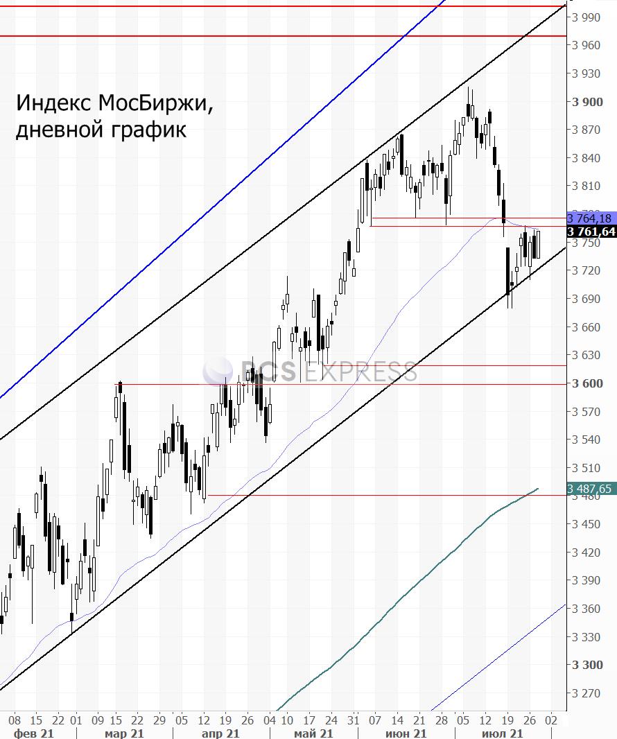 Рынки нашли повод поволноваться