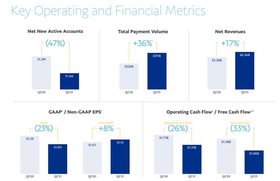 Акции PayPal обрушились после отчета. Разбираемся в причинах