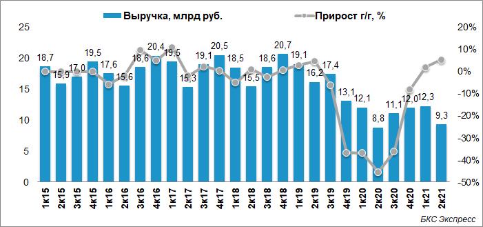 Энел Россия. Новости по дивидендам и финансовый отчет